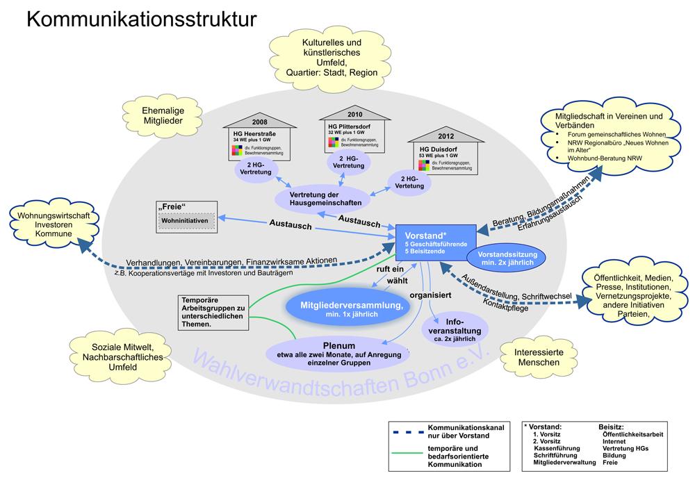 20140825_Struktur Wahlverwandte